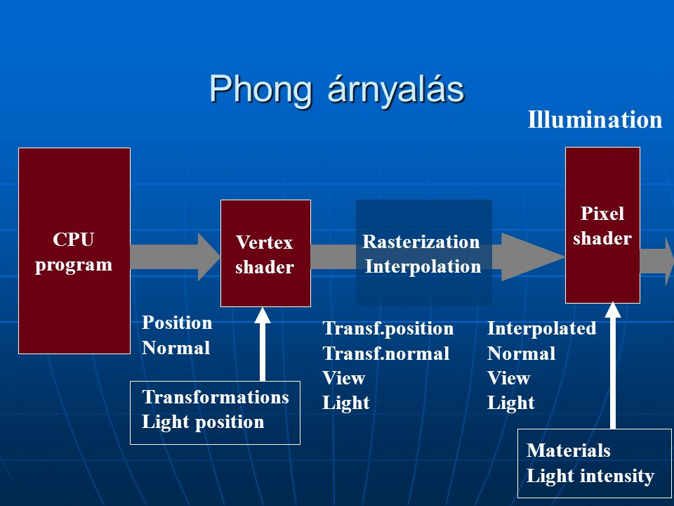 Phong árnyalás Illumination CPU program Pixel shader Vertex shader