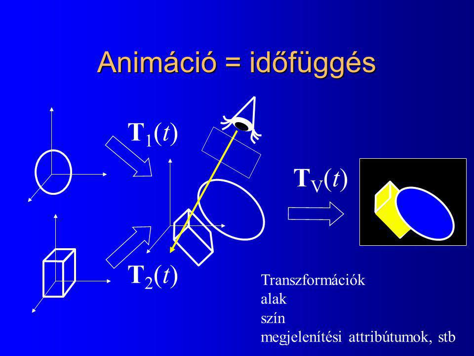 Animáció = időfüggés T1(t) TV(t) T2(t) Transzformációk alak szín