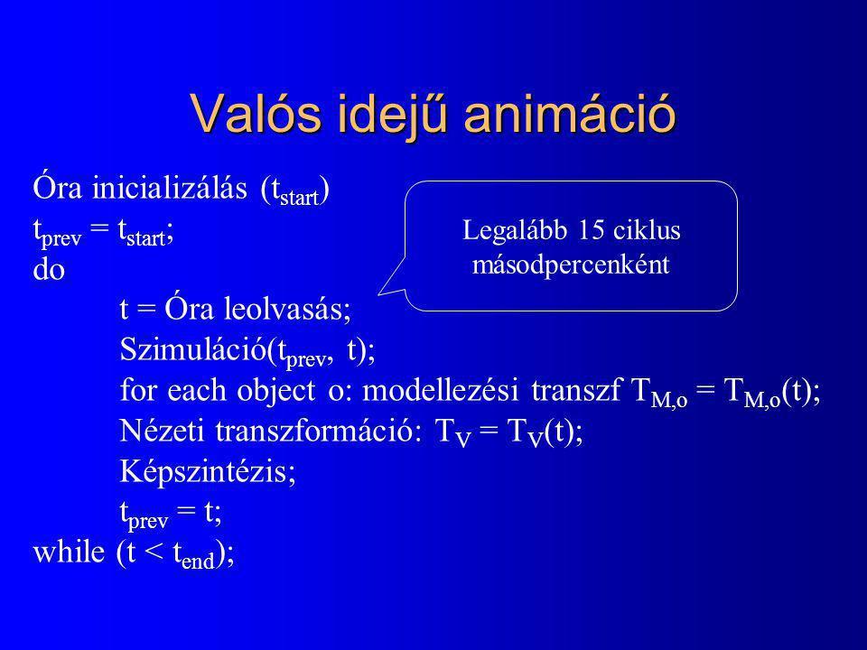 Valós idejű animáció Óra inicializálás (tstart) tprev = tstart; do
