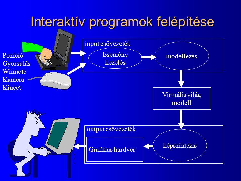 Interaktív programok felépítése