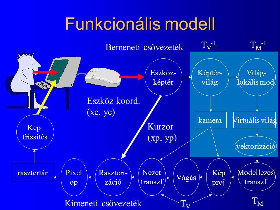 Funkcionális modell TV-1 TM-1 Bemeneti csővezeték Eszköz koord.