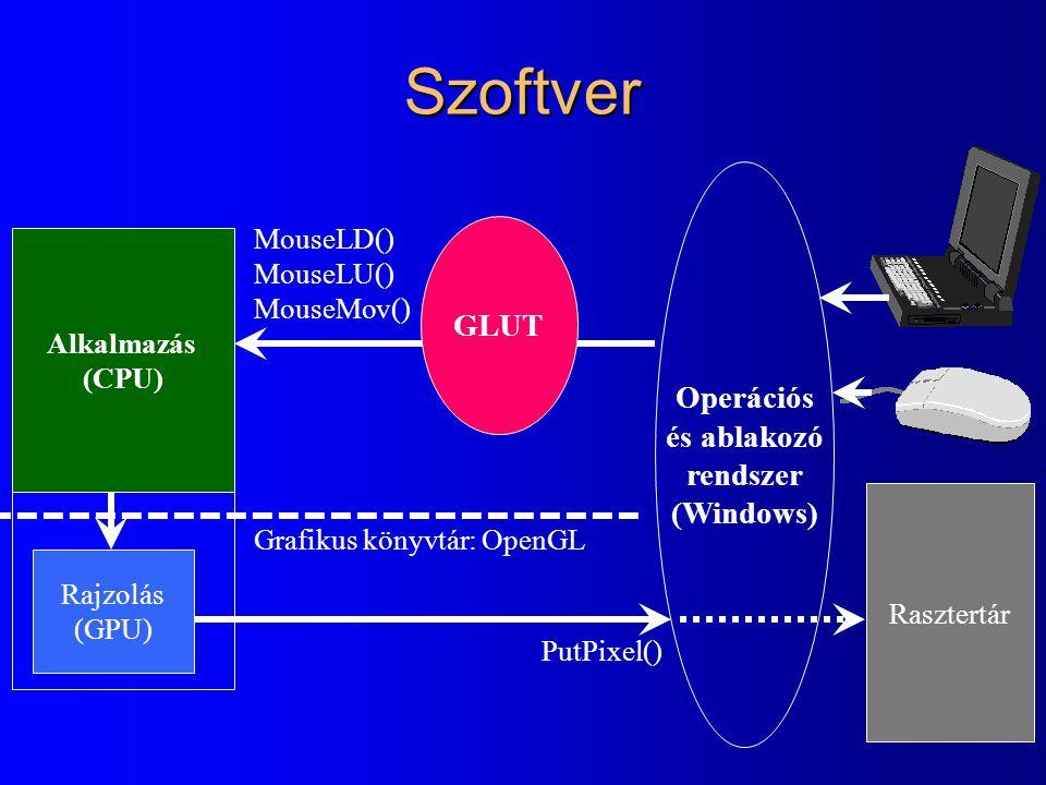 Szoftver GLUT Operációs és ablakozó rendszer (Windows) MouseLD()