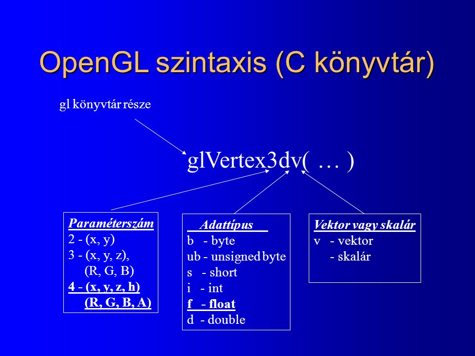 OpenGL szintaxis (C könyvtár)