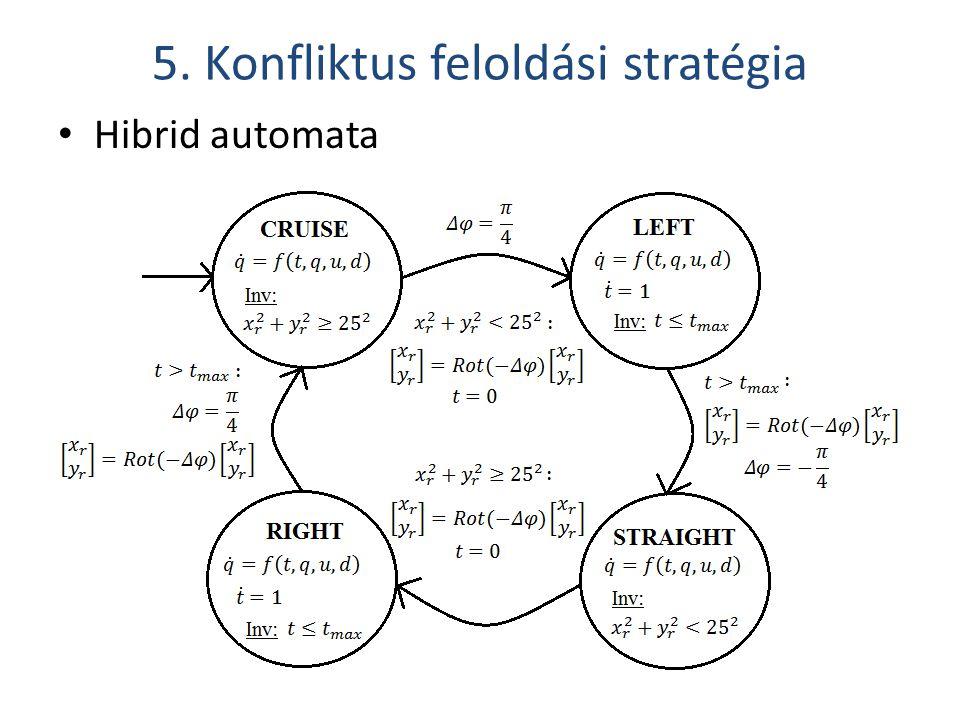 5. Konfliktus feloldási stratégia