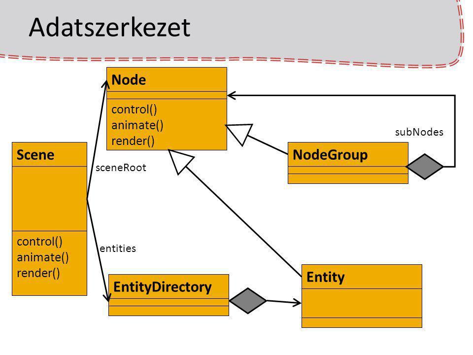 Adatszerkezet Node Scene NodeGroup Entity EntityDirectory control()