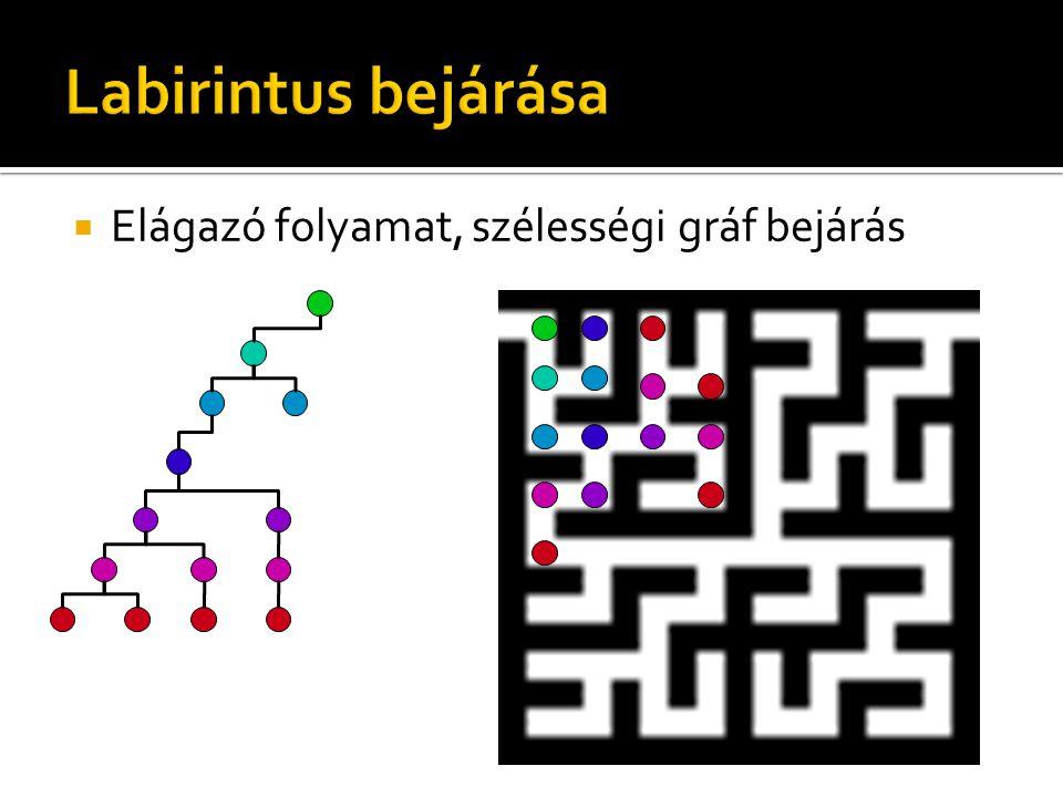 Labirintus bejárása Elágazó folyamat, szélességi gráf bejárás