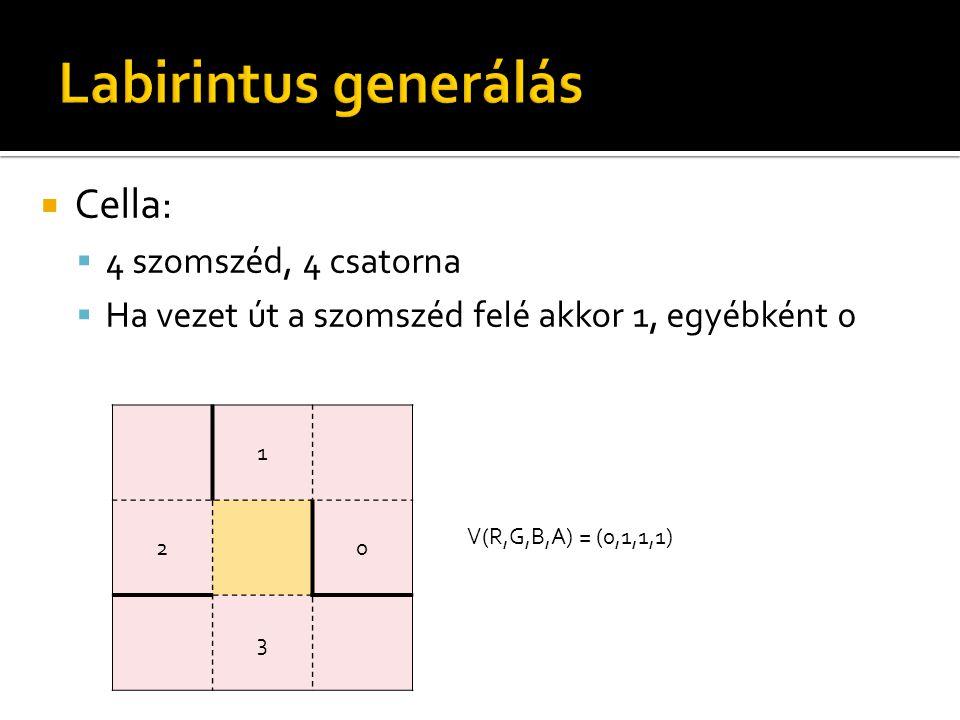 Labirintus generálás Cella: 4 szomszéd, 4 csatorna
