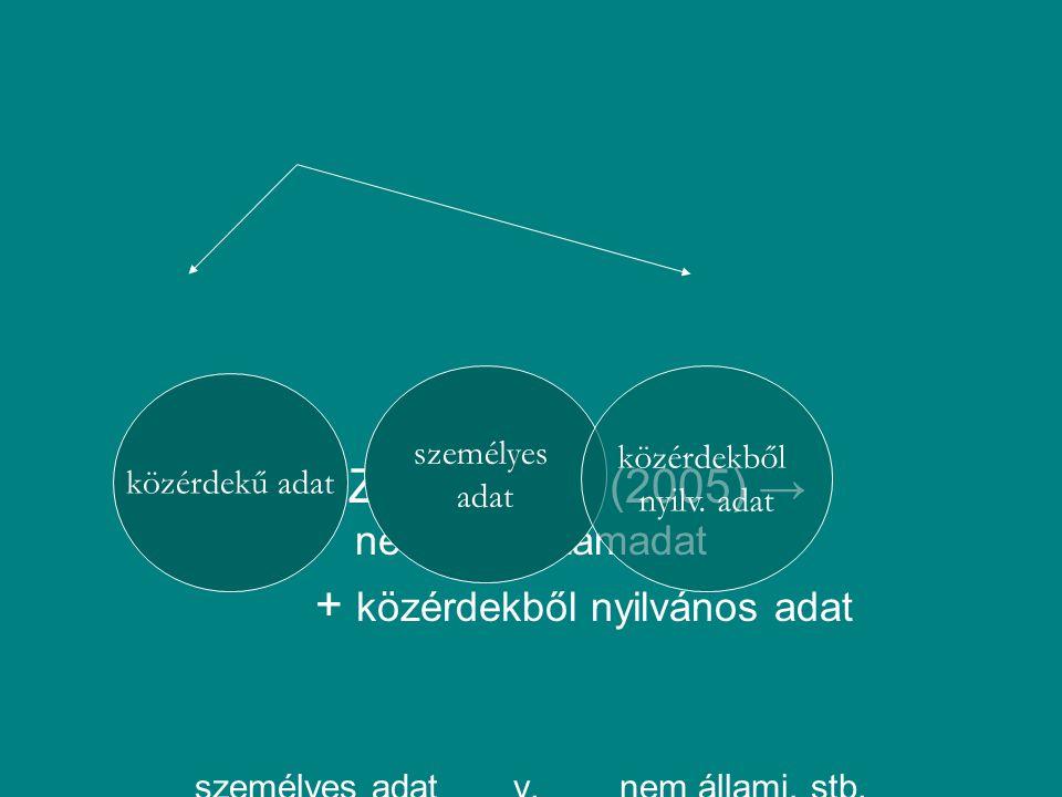 TASZ kontra AB (2005) → nemcsak számadat + közérdekből nyilvános adat