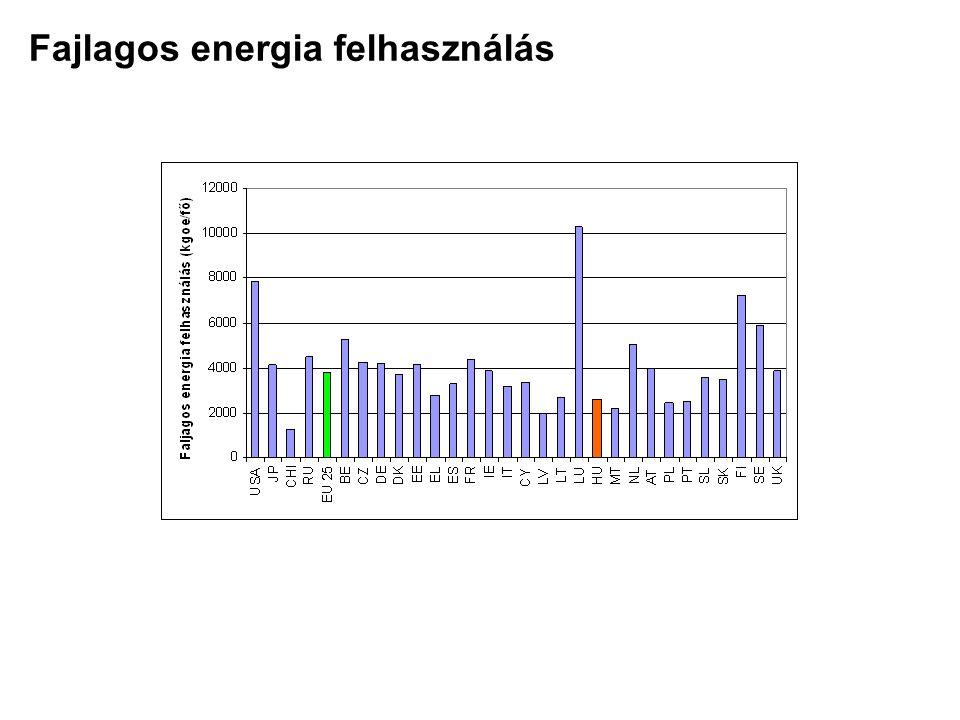 Fajlagos energia felhasználás