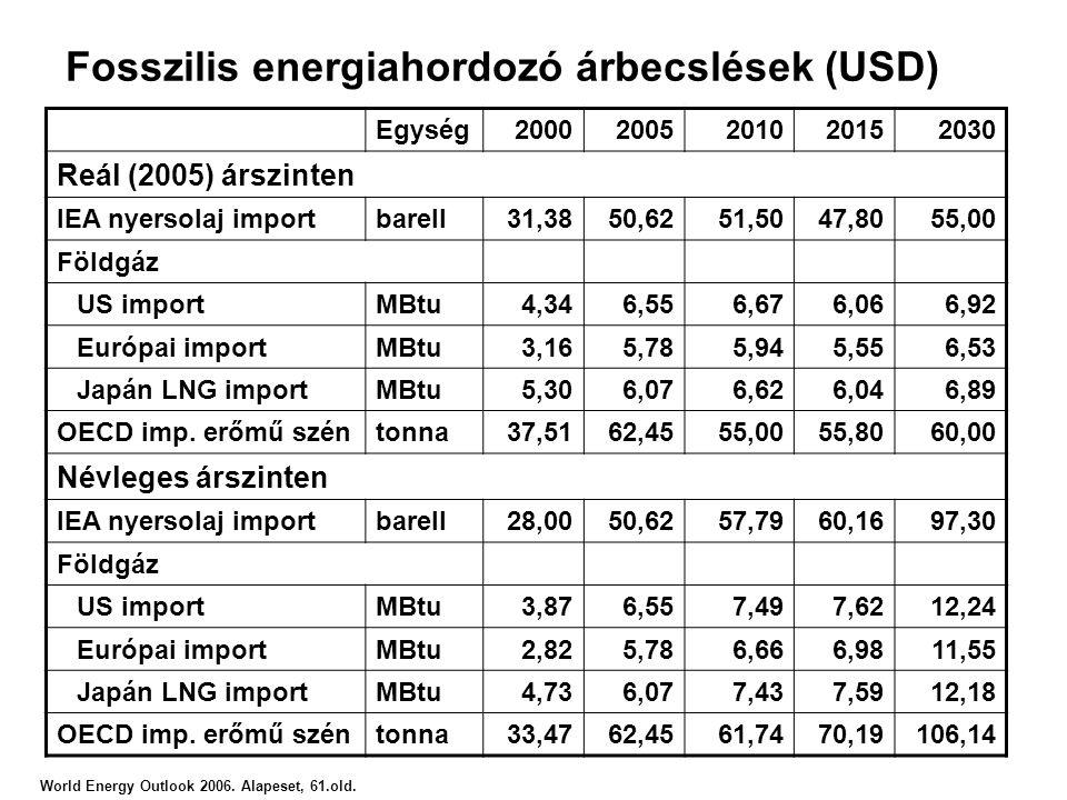 Fosszilis energiahordozó árbecslések (USD)