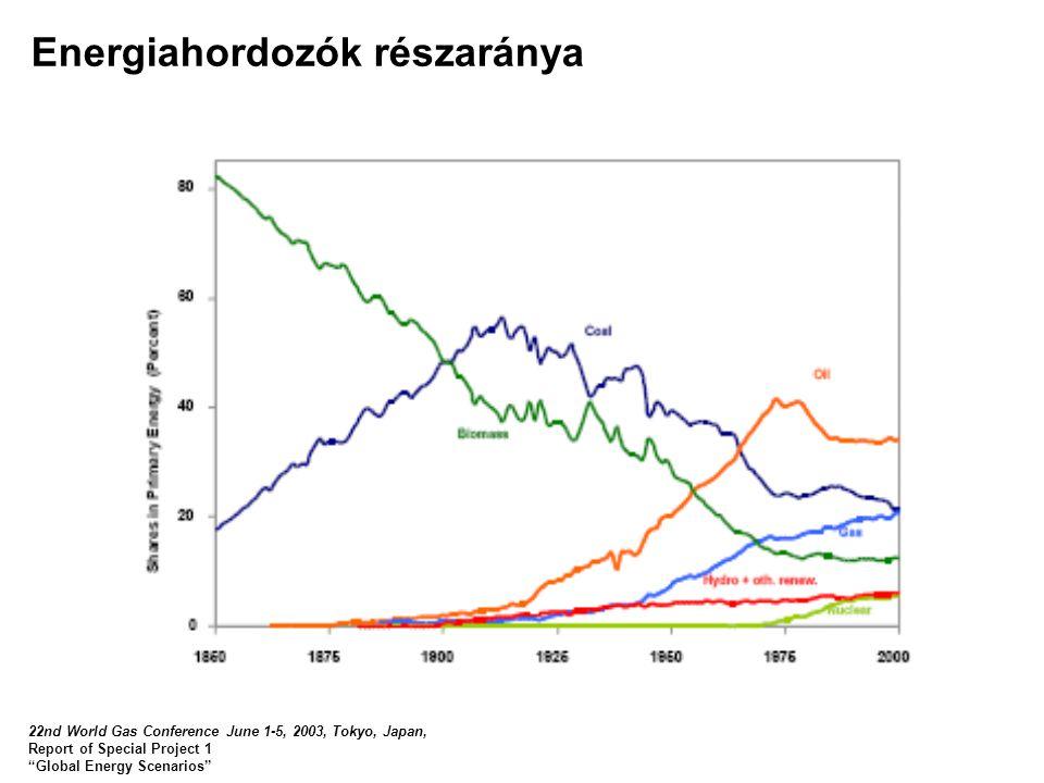 Energiahordozók részaránya