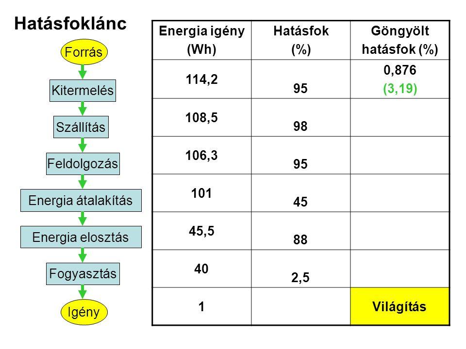 Hatásfoklánc Energia igény (Wh) Hatásfok (%) Göngyölt hatásfok (%)