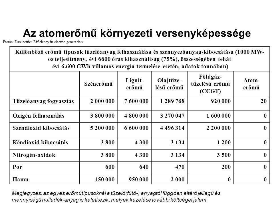 Az atomerőmű környezeti versenyképessége