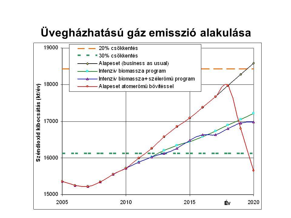 Üvegházhatású gáz emisszió alakulása