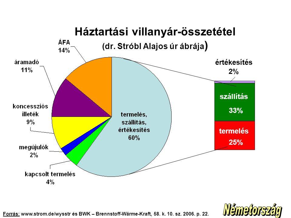 Háztartási villanyár-összetétel (dr. Stróbl Alajos úr ábrája)