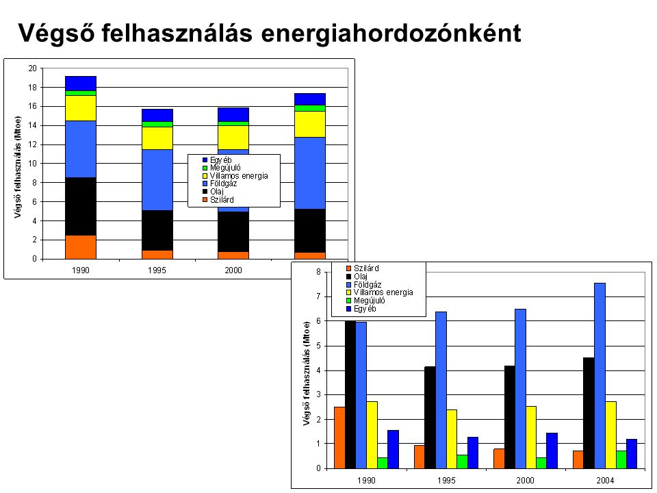 Végső felhasználás energiahordozónként