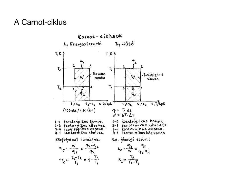 A Carnot-ciklus