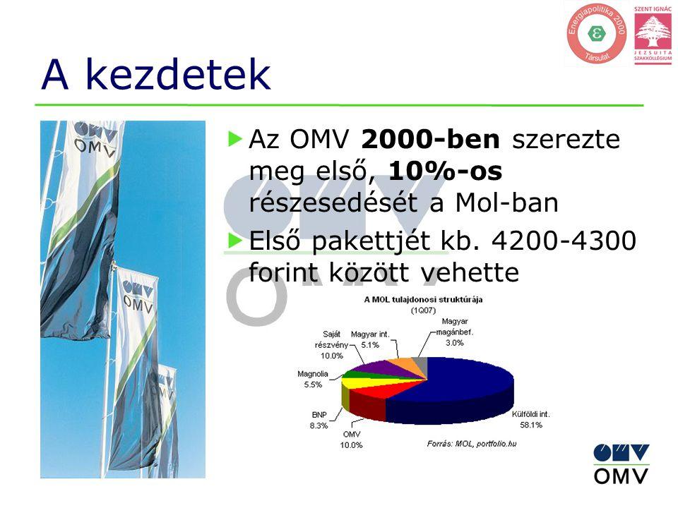A kezdetek Az OMV 2000-ben szerezte meg első, 10%-os részesedését a Mol-ban.