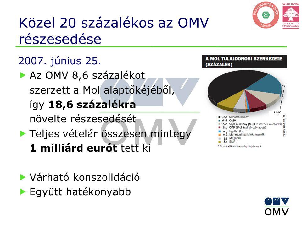 Közel 20 százalékos az OMV részesedése