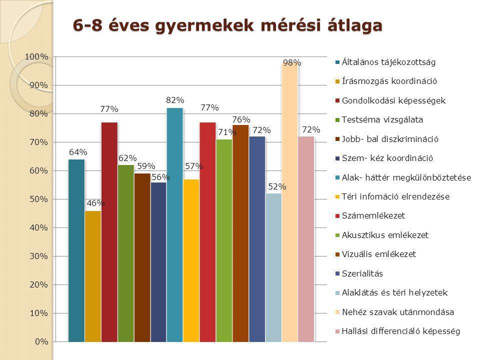 6-8 éves gyermekek mérési átlaga