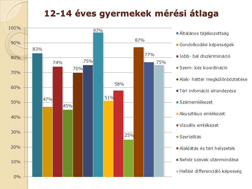 12-14 éves gyermekek mérési átlaga