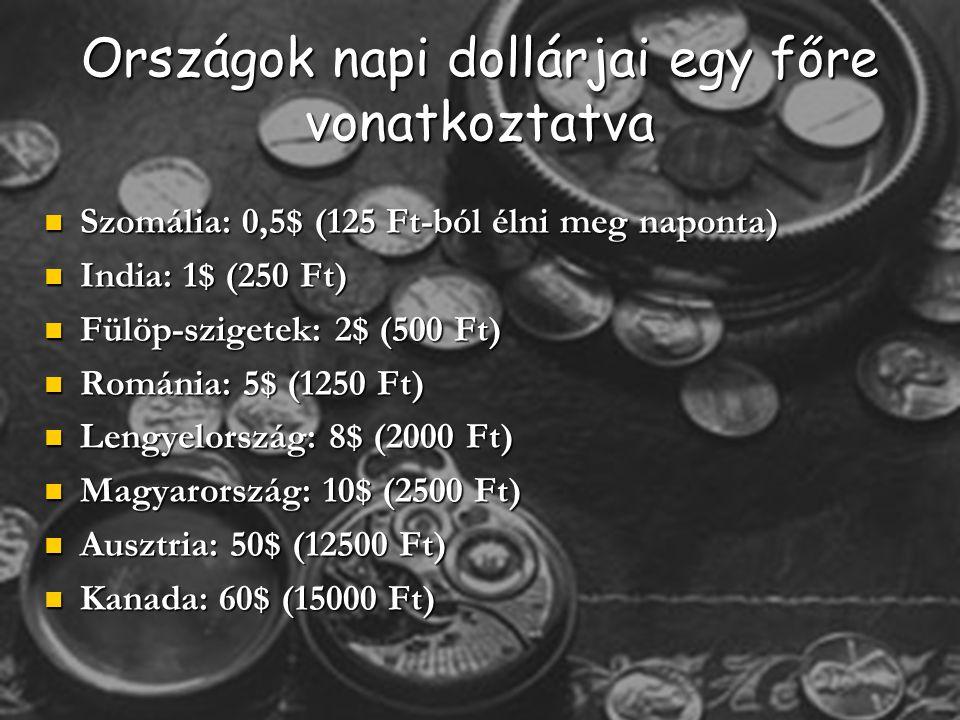 Országok napi dollárjai egy főre vonatkoztatva
