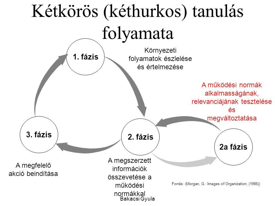 Kétkörös (kéthurkos) tanulás folyamata