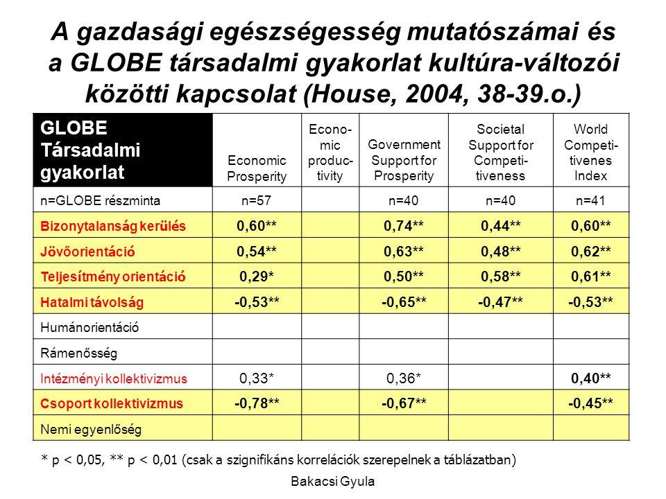 A gazdasági egészségesség mutatószámai és a GLOBE társadalmi gyakorlat kultúra-változói közötti kapcsolat (House, 2004, 38-39.o.)