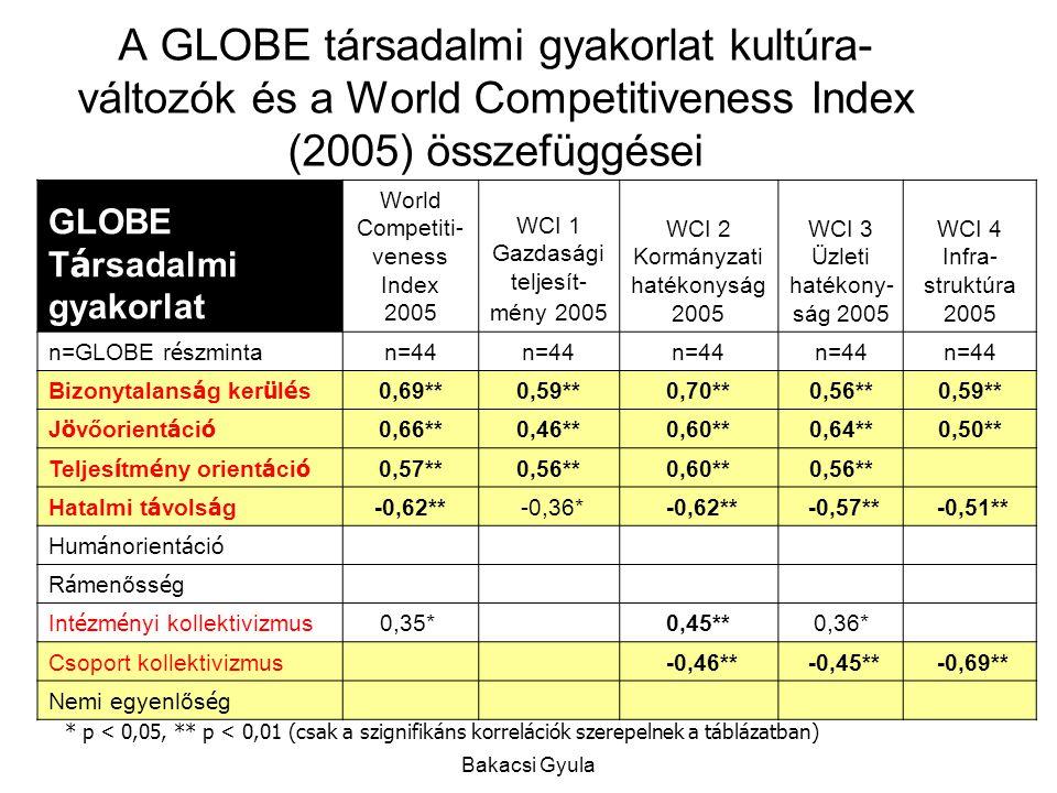 A GLOBE társadalmi gyakorlat kultúra-változók és a World Competitiveness Index (2005) összefüggései