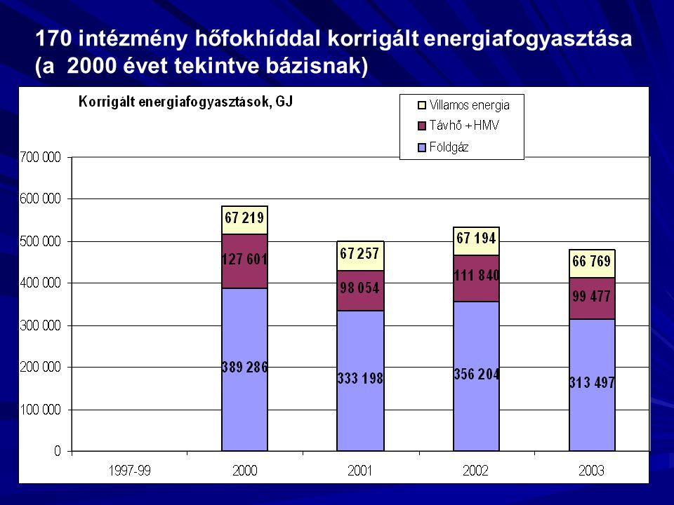 170 intézmény hőfokhíddal korrigált energiafogyasztása