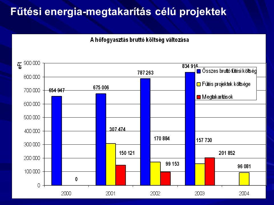 Fűtési energia-megtakarítás célú projektek