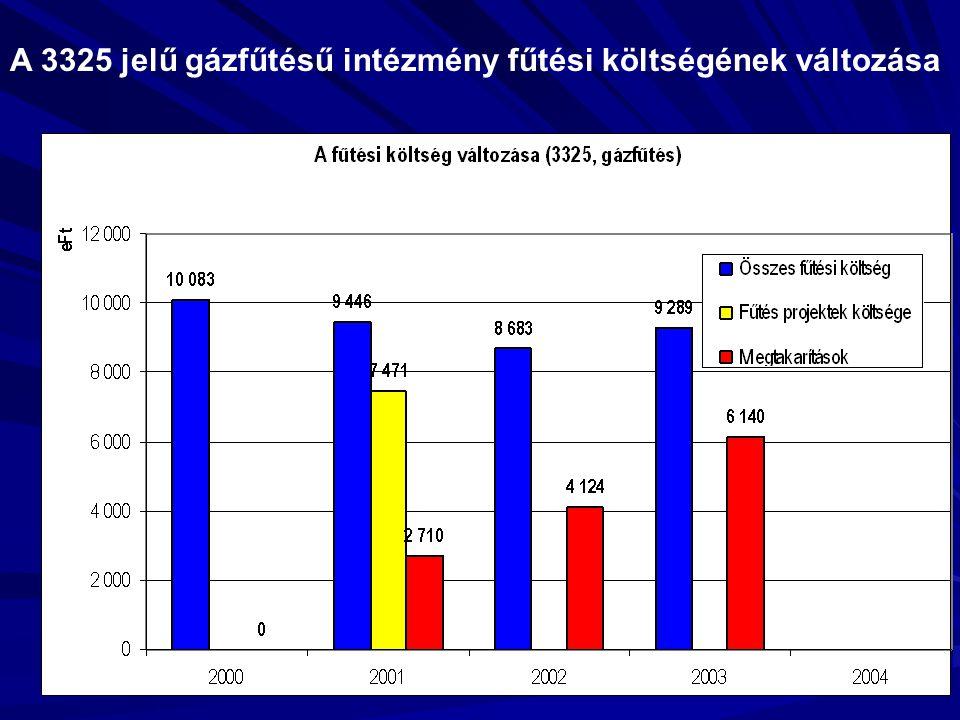 A 3325 jelű gázfűtésű intézmény fűtési költségének változása