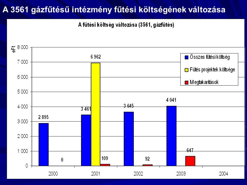 A 3561 gázfűtésű intézmény fűtési költségének változása