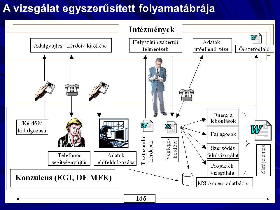A vizsgálat egyszerűsített folyamatábrája