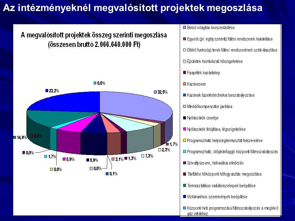 Az intézményeknél megvalósított projektek megoszlása