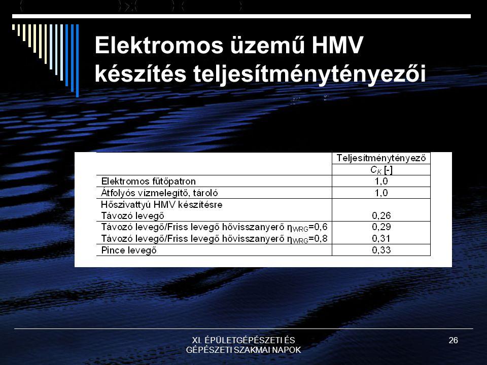Elektromos üzemű HMV készítés teljesítménytényezői