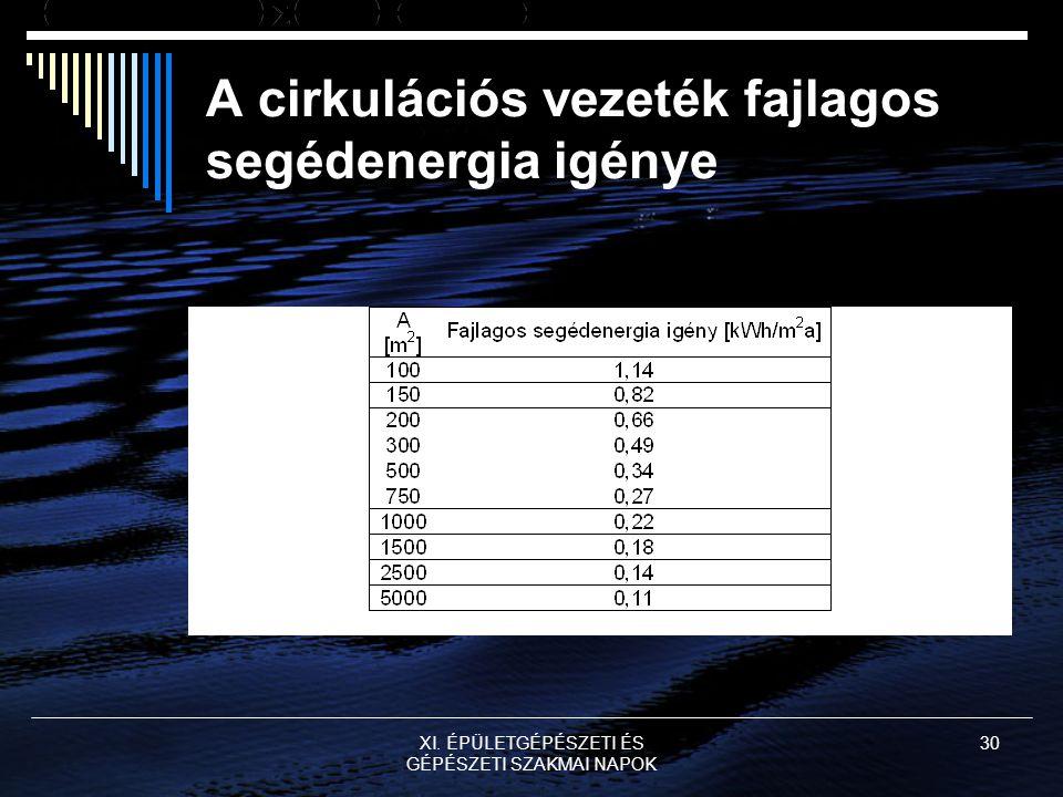 A cirkulációs vezeték fajlagos segédenergia igénye