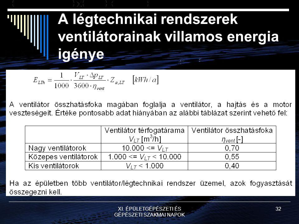 A légtechnikai rendszerek ventilátorainak villamos energia igénye