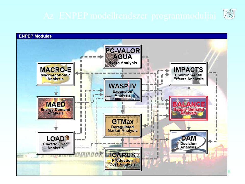 Az ENPEP modellrendszer programmoduljai
