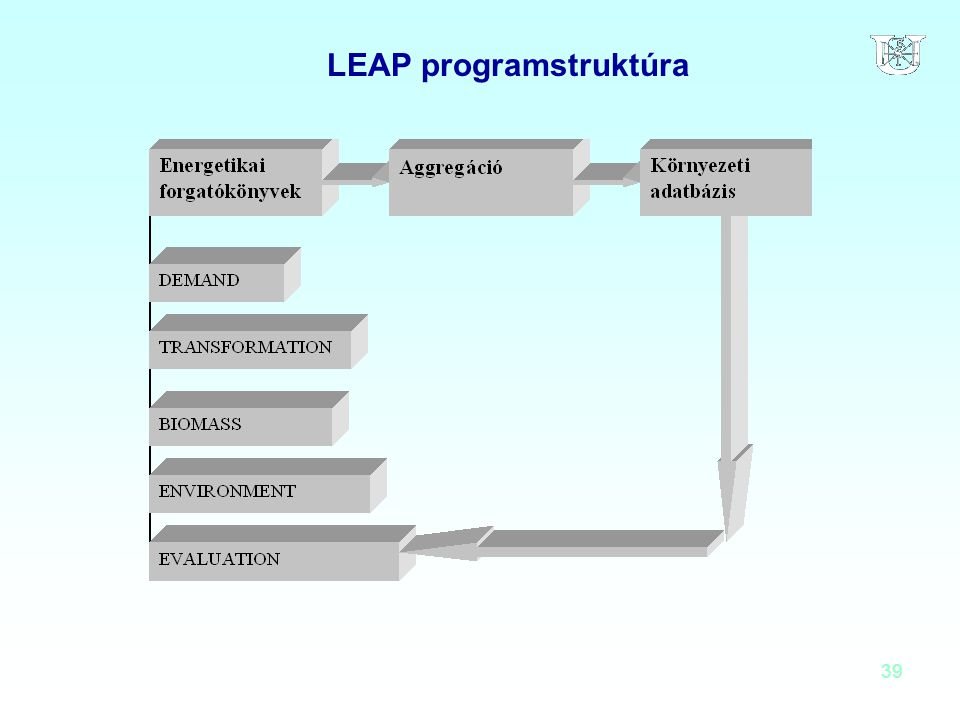 LEAP programstruktúra
