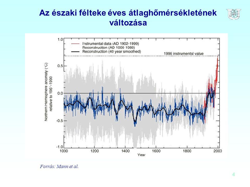 Az északi félteke éves átlaghőmérsékletének változása