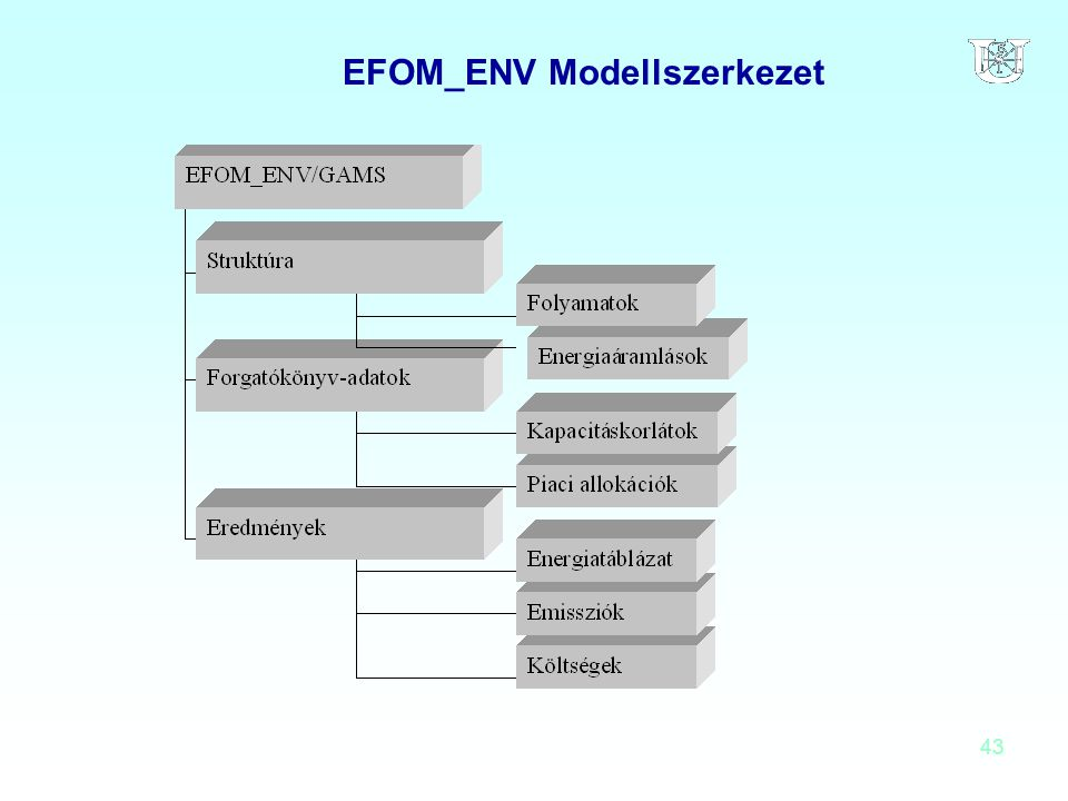 EFOM_ENV Modellszerkezet