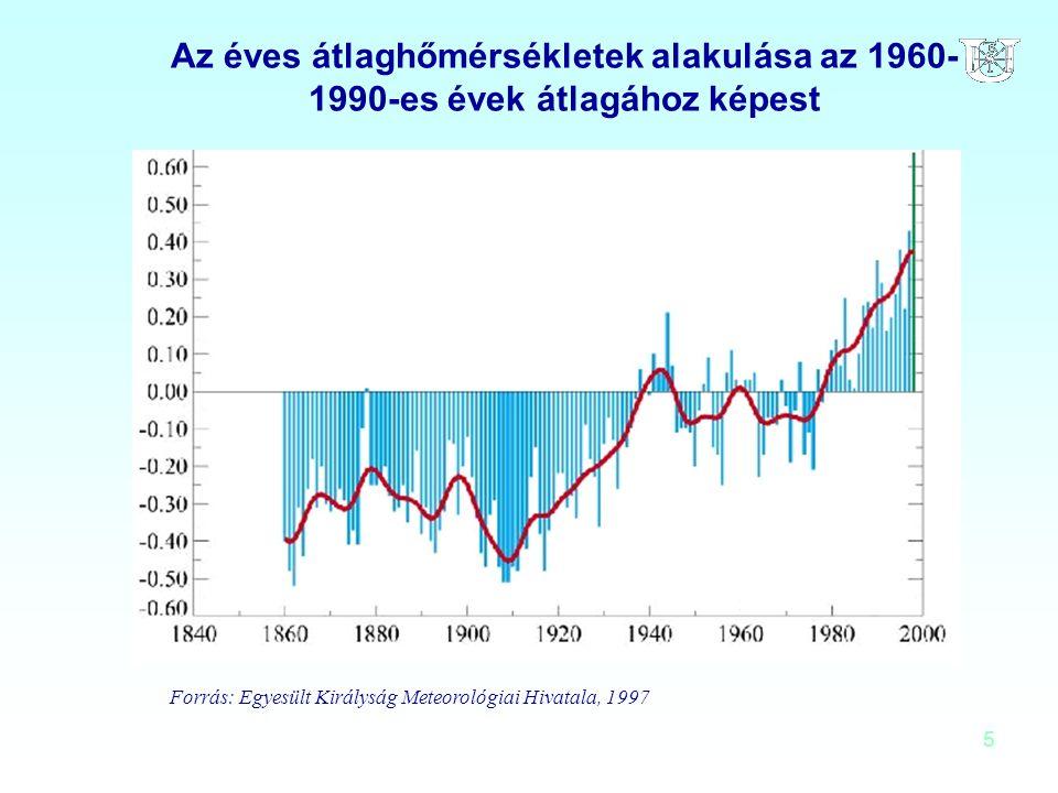 Az éves átlaghőmérsékletek alakulása az 1960-1990-es évek átlagához képest