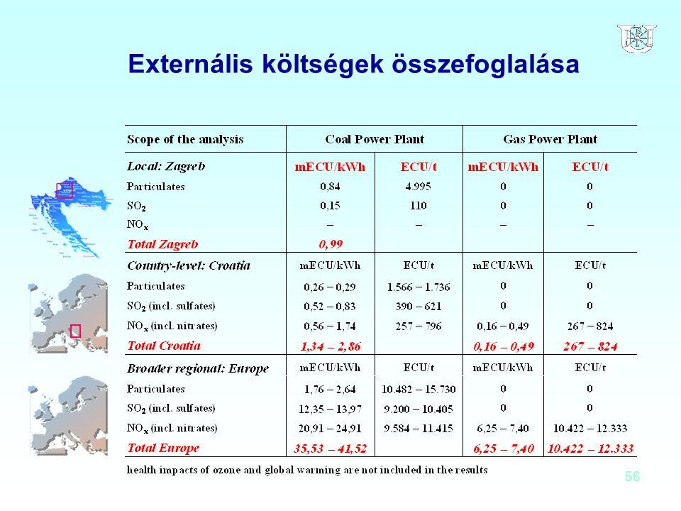 Externális költségek összefoglalása
