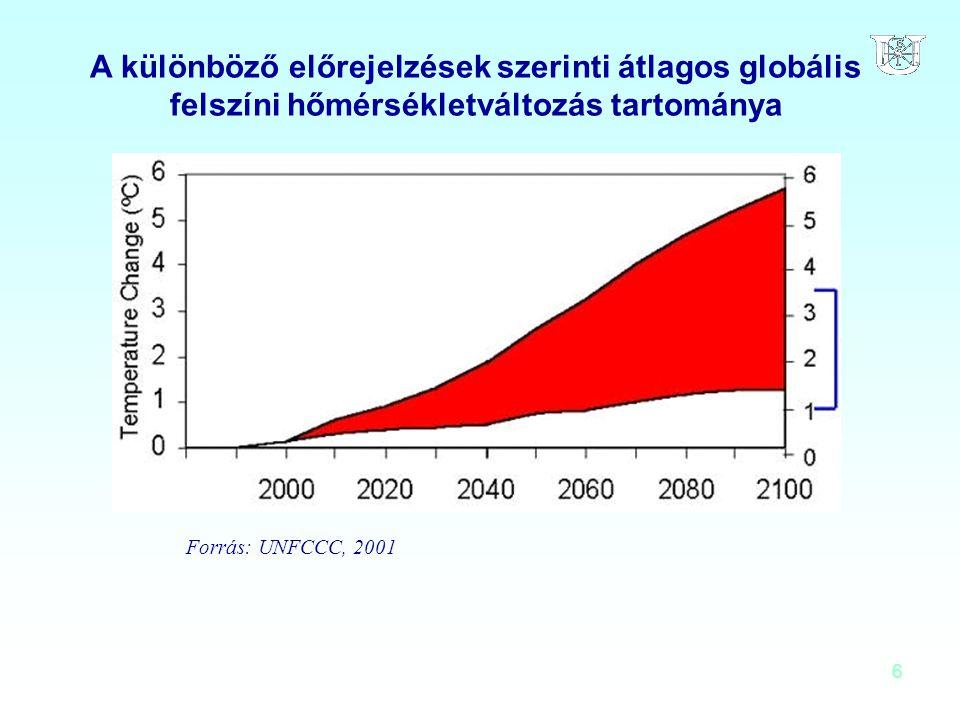 A különböző előrejelzések szerinti átlagos globális felszíni hőmérsékletváltozás tartománya