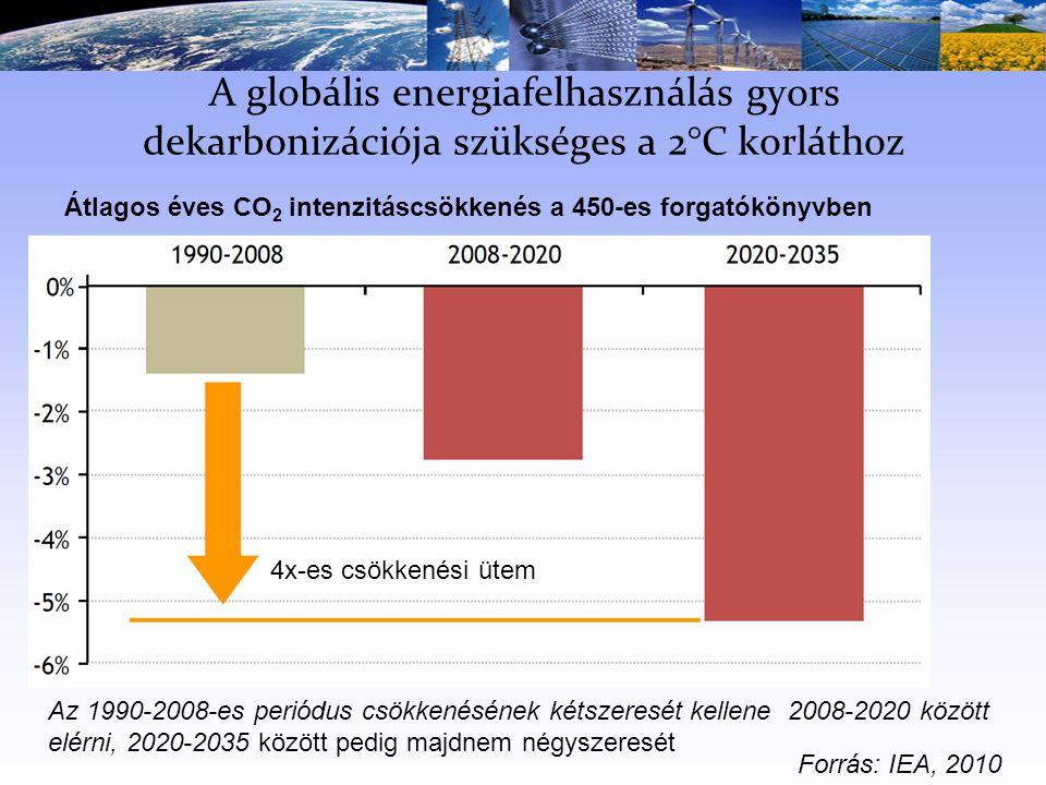 A globális energiafelhasználás gyors dekarbonizációja szükséges a 2°C korláthoz