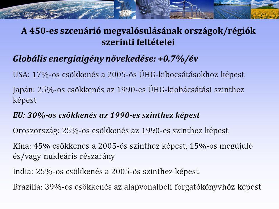 Globális energiaigény növekedése: +0.7%/év