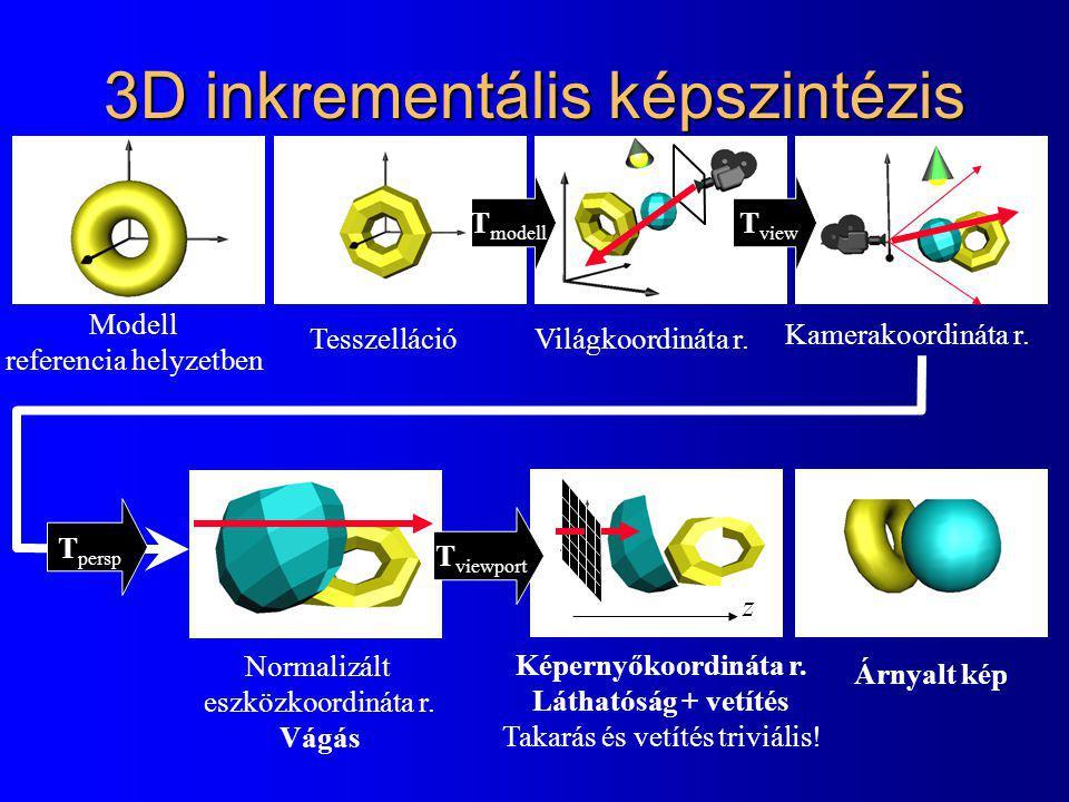 3D inkrementális képszintézis