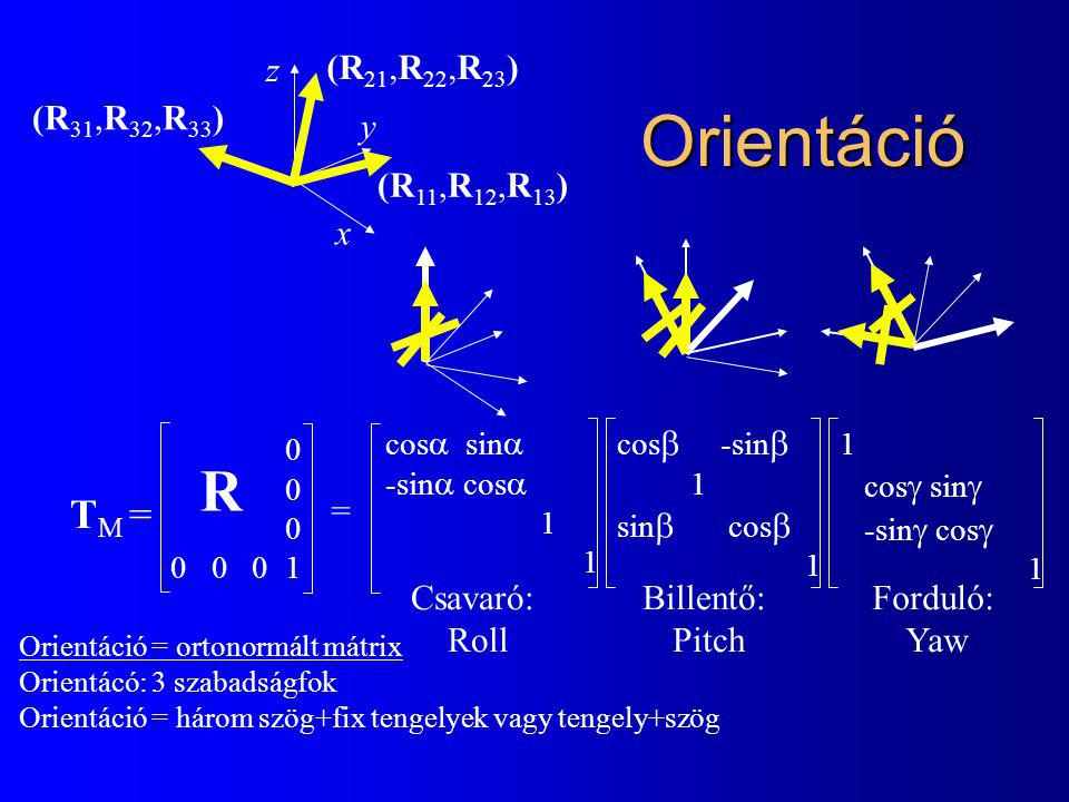 Orientáció R TM = z (R21,R22,R23) (R31,R32,R33) y (R11,R12,R13) x =