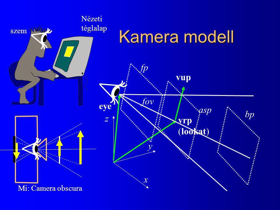 Kamera modell fp vup fov eye asp bp z vrp (lookat) y x Nézeti téglalap
